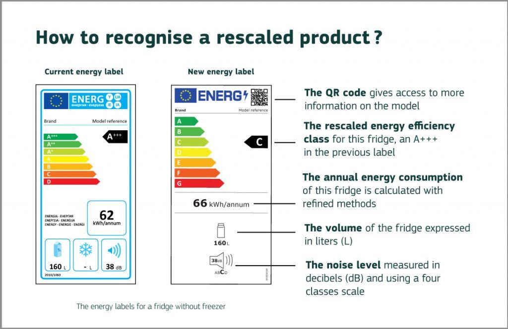 O nouă generație de etichete energetice ale UE